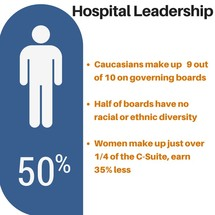 Hospital Leadership Infographic