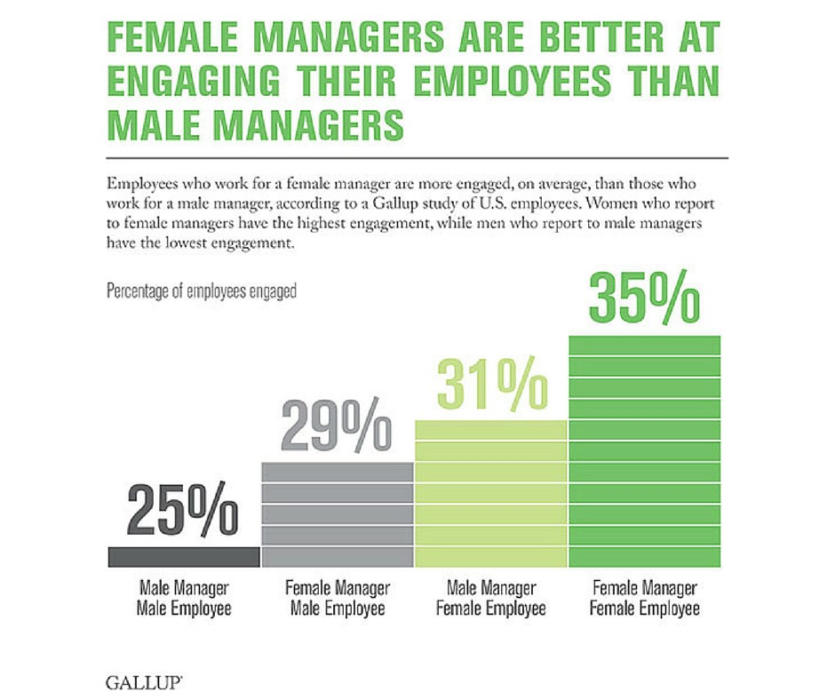 Gallup chart on gender differences for engagement