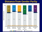 Global gender equity chart from World Economic Forum
